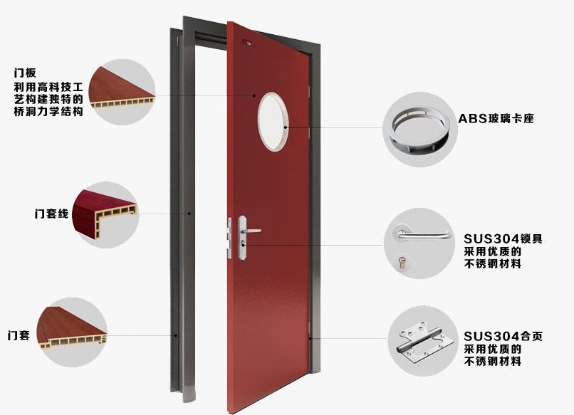 购彩xr官方下载树脂室内套装门优势